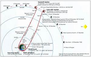 Apollo 8 – by Hamish Lindsay