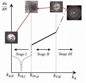 The Three Stages Of Crack Propagation In A Crack Growth Rate Diagram
