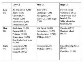 Low Glycemic Index Food Chart List
