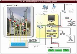Sistema De Monitoramento Online Inteligente De G U00e1s Sf6