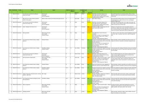 Environmental Aspects Register Template el001 environmental aspects and impacts register website