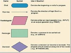Use Of Symbols In Agile Flowcharts  Read More       Bit