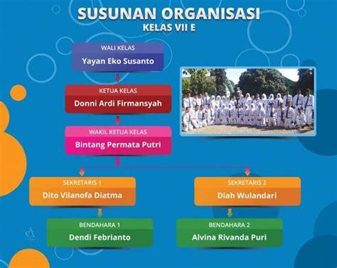 inilah contoh struktur organisasi kelas kreatif  sekolah
