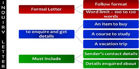 enquiry letter format english letter writing skills