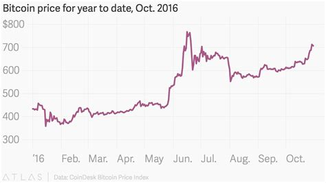 Gbtc) traded higher by 1.7% on investor these pros think soback in 2017, tilson said bitcoin was demonstrating signs of a classic market bubble. Bitcoin price for year to date, Oct. 2016 : dataisbeautiful