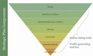 7 Key Components Of Every Online Marketing Plan