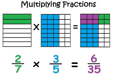 Multiplying Fractions Using Models Worksheets Worksheets For All  Download And Share Worksheets