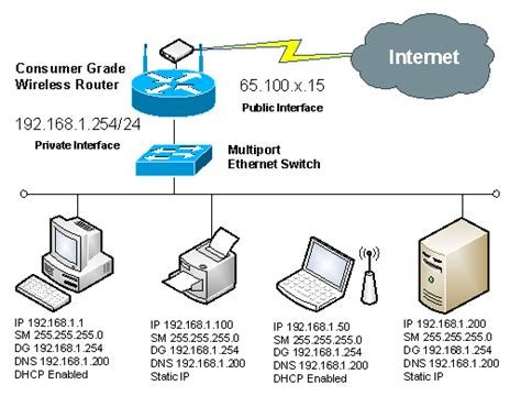 Network Address Translation Nat Itgeared