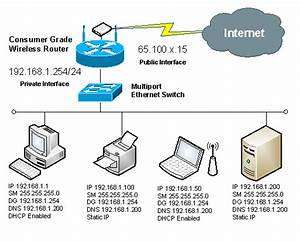 35 Network Diagram With Ip Address