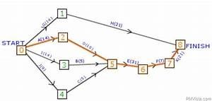 How To Use Critical Path Method In Activity Network Diagram Or Pert