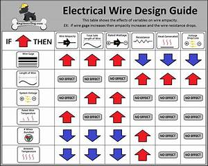 Free Electrical Wire Gauge Sizing Calculator  U2013 Engineerdog