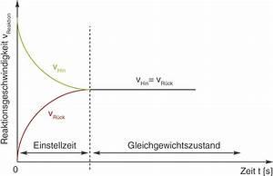 Geschwindigkeit Von Elektronen Berechnen : reaktionsgeschwindigkeit chemische gleichgewichte ~ Themetempest.com Abrechnung