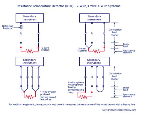 resistance temperature detector rtd working types 2 3