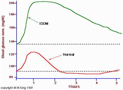 glucose tolerance test curve  hour diabetes