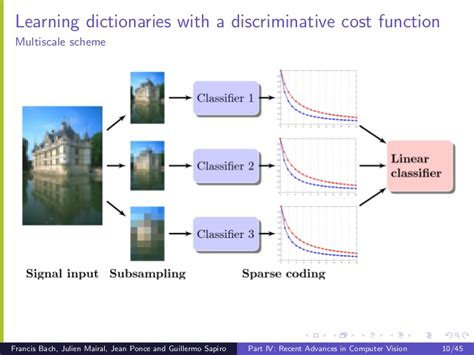 cvpr sparse coding  dictionary learning  image