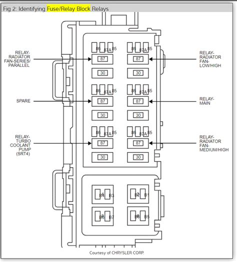 07 Caliber Fuse Diagram by Fuse Lcoations Wheres The Fuse For Headlights