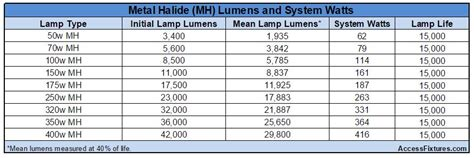 How To Find An Led Wall Pack To Replace A Metal Halide