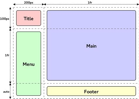 Css Div Layouts by Welcome Css Grid Layout Rego S Everyday