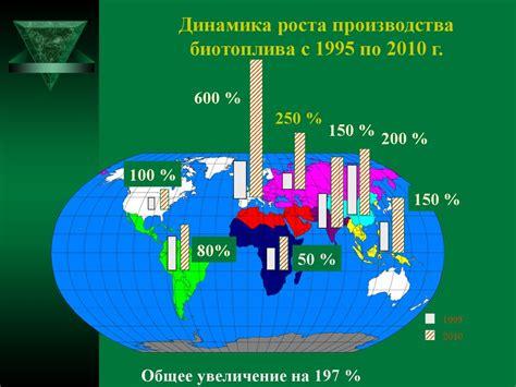 Перспективы биотоплива в россии как основного виэ для зеленой энергетики
