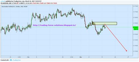 $audusd Face Strong Rejection At 0.7590