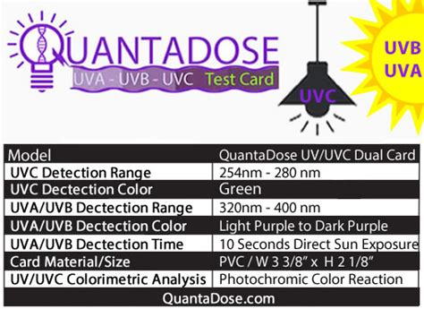 QuantaDose™ Duel Wavelength Photochromic UVC Indicator