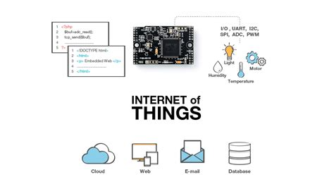 phpoc programmable iot solution phpoc iot module