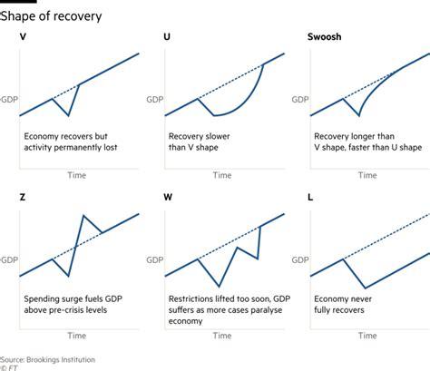 Shape of India's economic recovery- U, V, W, L, Z, or swoosh?