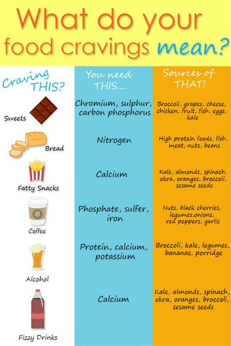 cuisines meaning what do your food cravings healthy