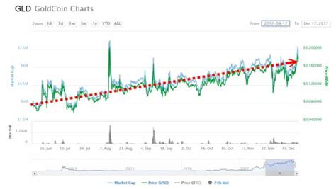 The move in bitcoin btcusd, +1.05% has been astronomical. AFTER BITCOIN BUBBLE, TRADERS WILL SEEK GOLDCOIN (GLC)   GoldCoinWeb