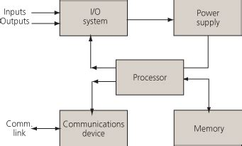 Block Diagram Typical Plc Hardware Components Carlos