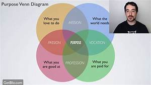 How To Find Your Purpose  Venn Diagram