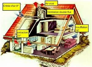 Maison complètement autonome en énergie Économie Solidaire