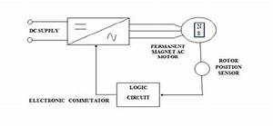 Functional Block Diagram Of Bldc Motor
