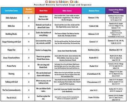 Sequence Scope Curriculum Ministry Preschool Children Pdfs