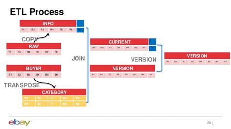 Karta An Etl Framework To Process High Volume Datasets