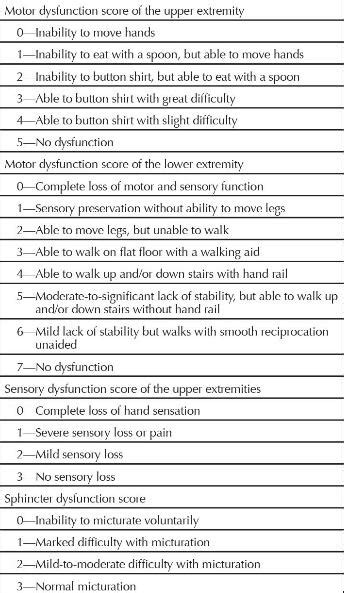 Modified Scale by Modified Japanese Orthopaedic Association Scale Operative