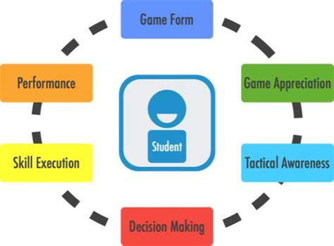 Using Diagram In Teaching by 104 Best Images About Various Resources About Tgfu Model