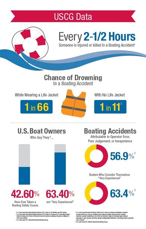 Boat Safety Weather by Every 2 12 Hours Someone Is Injured Or Killed In A