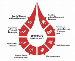 LUKOIL Corporate Governance Report