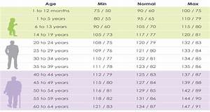What Your Blood Pressure Should Be According To Your Age