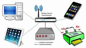 Wireless Networking And Standards