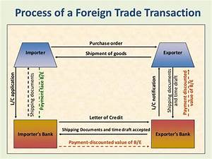 how to start an export import business With international shipping documentation process