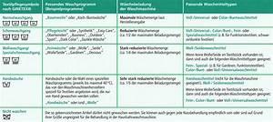 Bettwäsche Waschen Programm : bettw sche waschen gradzahl my blog ~ Frokenaadalensverden.com Haus und Dekorationen