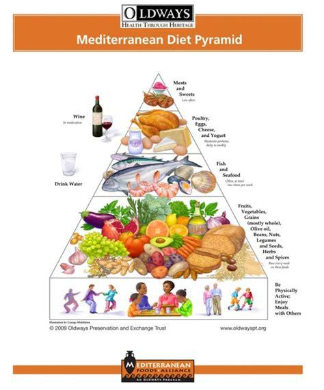 cuisine anti cholesterol arrivano la piramidi alimentari per i cittadini di origine
