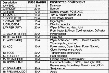 06 Saab 9 3 Fuse Diagram by Climate Out Completely Went To Start My Car This