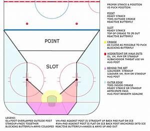 Proper Stance  U0026 Positioning
