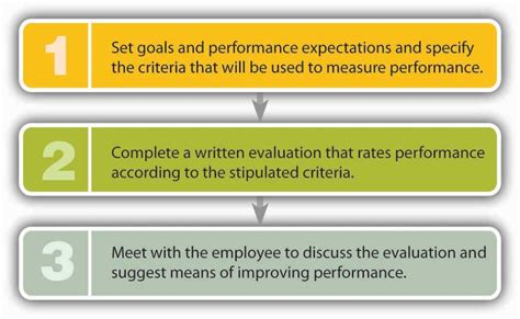 performance appraisal step evaluation employee three improving business reading conduct figure goals criteria introduction expectations complete