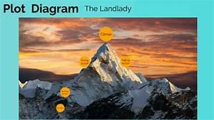 Plot Diagram The Landlady By Keaton Robar