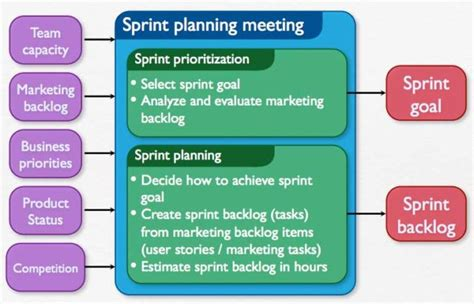 Sprint Retrospective Meeting Template by How To Run An Agile Marketing Sprint Planning Session