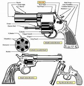 Fire Arm Terminology